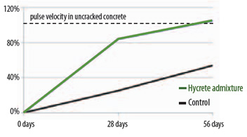 Pulse Velocity Recovery (%) of Cracked Concrete With Time