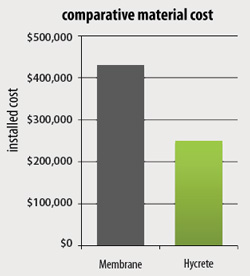 Waterproofing with Hycrete products can save considerable money, giving you lowest cost waterproofing (click image to zoom in)